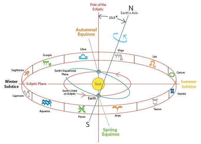 ASTROFRAME : SOFTWARE GRATIS DI ASTROLOGIA